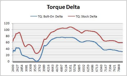 Stroker Torque Delta.jpg